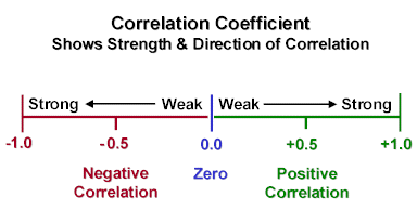 How To Read Currency Correlation Tables
