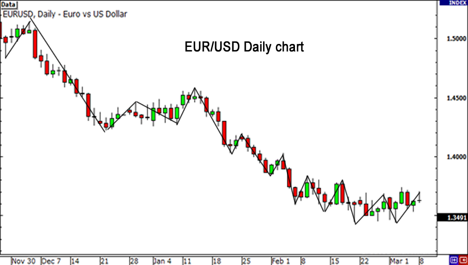 How To Use The Usdx For Forex Trading